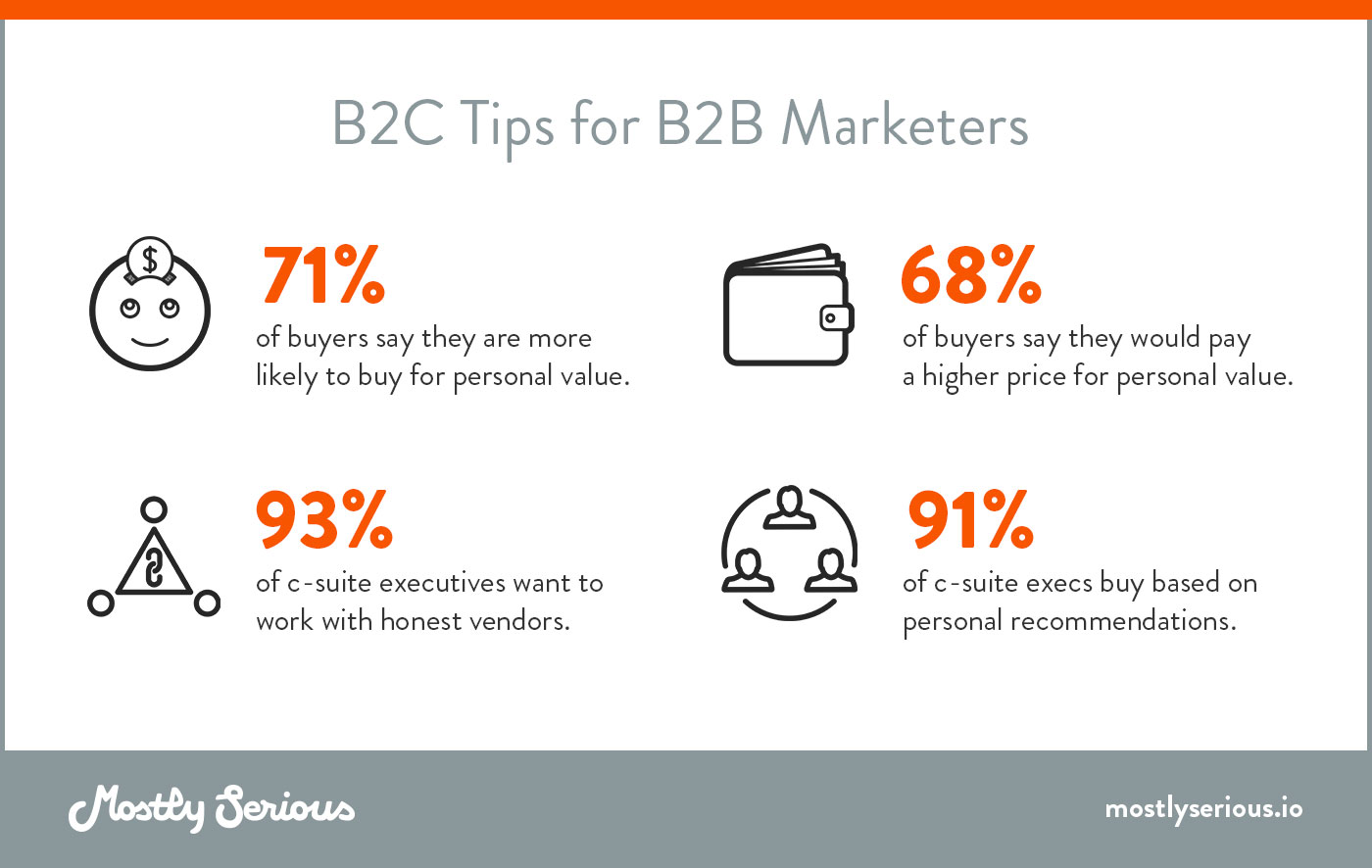 B2C Tips for B2B Marketers