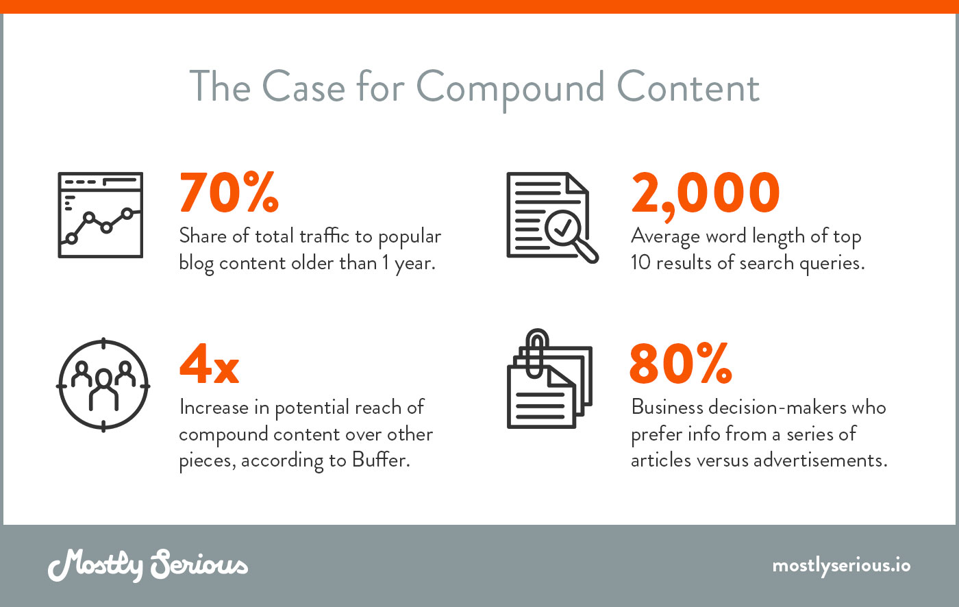 Benefits of Compound Content
