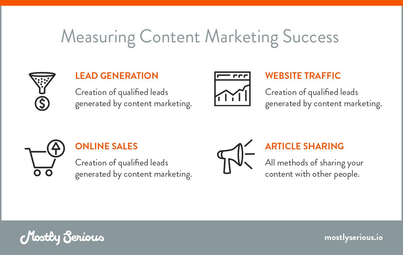 Measures of Website Success